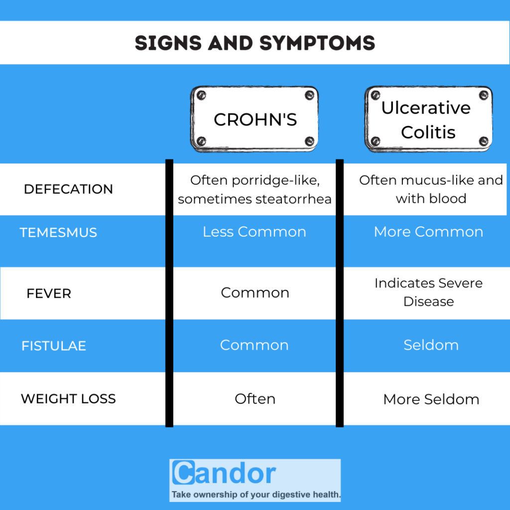 Table 1 (Difference in Symptoms)