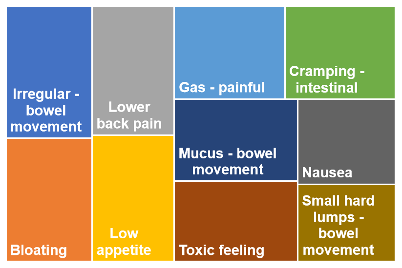 top 10 symptoms for constipation