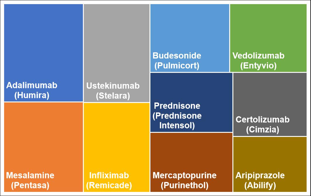 Top 10 medications for Crohn's