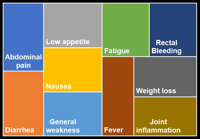 Top 10 symptoms for crohn's