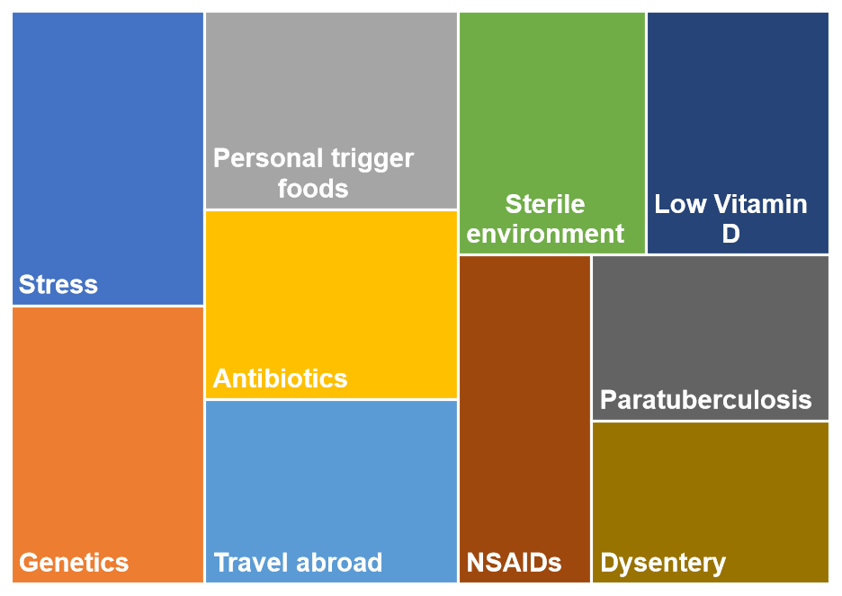 Top 10 causes or triggers for crohns