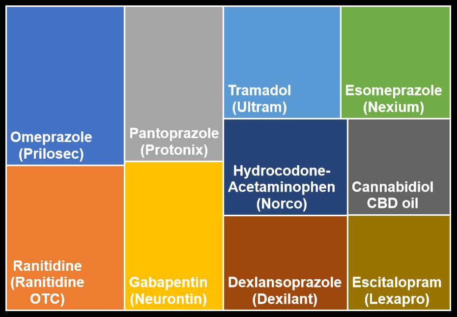 Top 10 medications for GERD