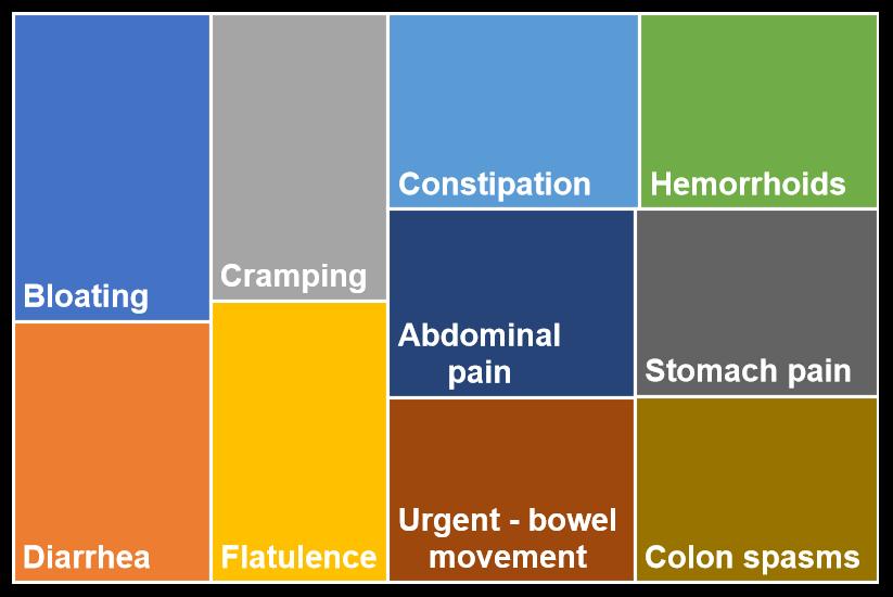 top 10 symptoms for ibs