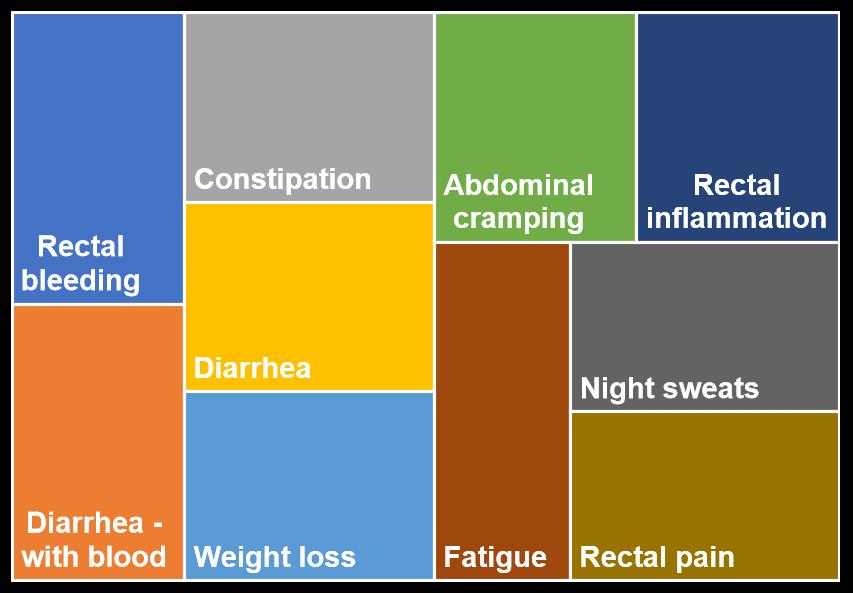 ulcerative colitis symptoms