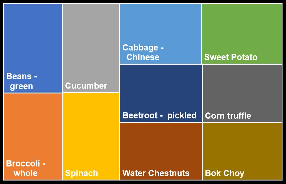 Most popular low FODMAP vegetables